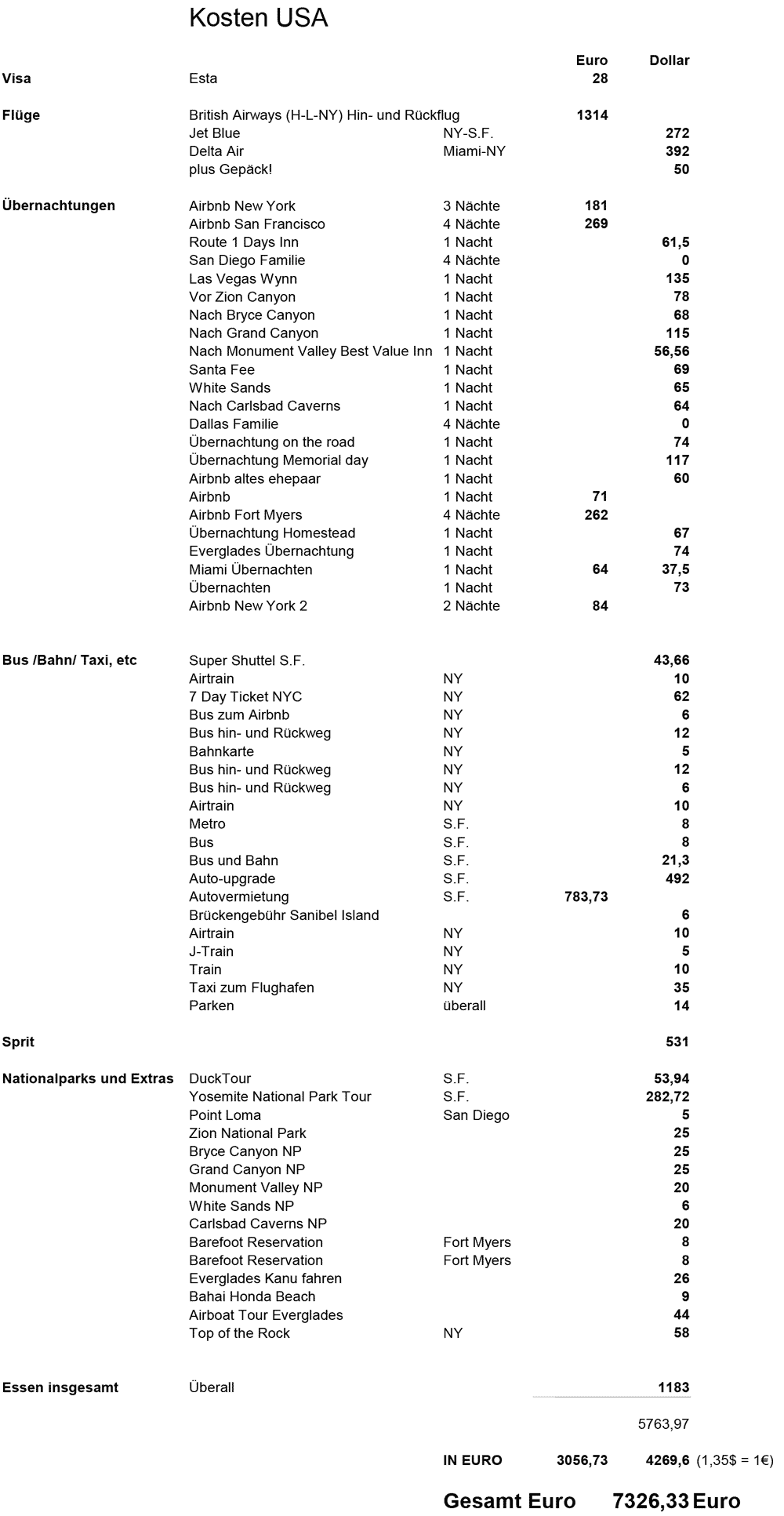Kosten Übersicht für die gesamte USA Rundreise für zwei Peronen, DieFernwehFamilie